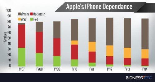 Product line % of revenue