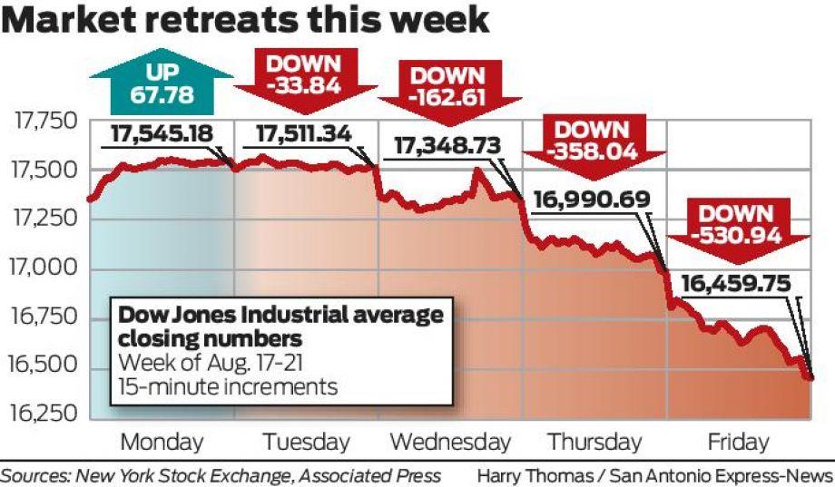 US stocks tumble on global slowdown fears