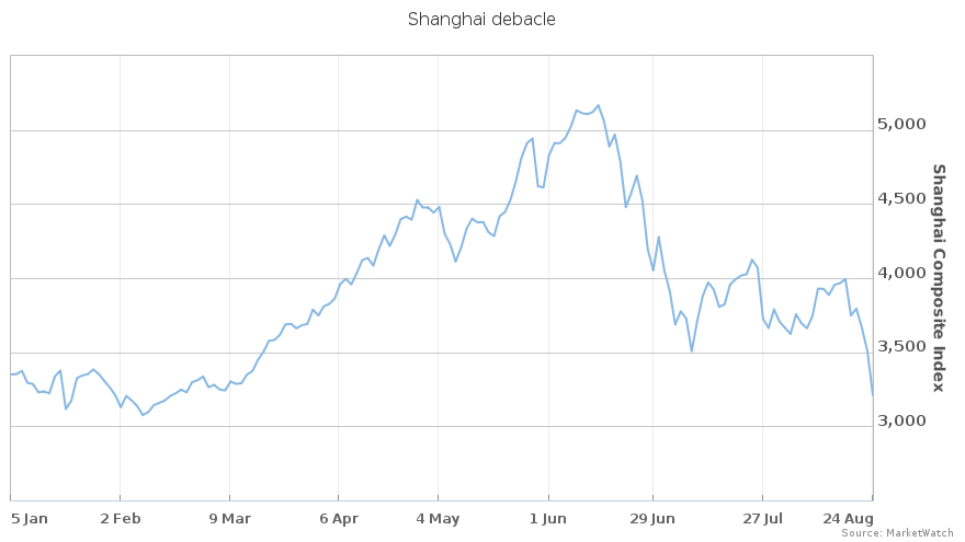 The Shanghai Composite is negative for the year after Monday's big selloff