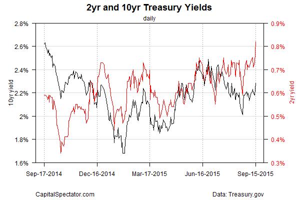 The bond market is ready