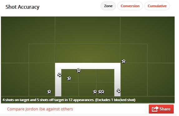 Jordon Ibe's shot accuracy in the Premier League this season