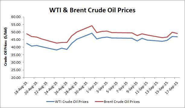 WTI&Brent prices