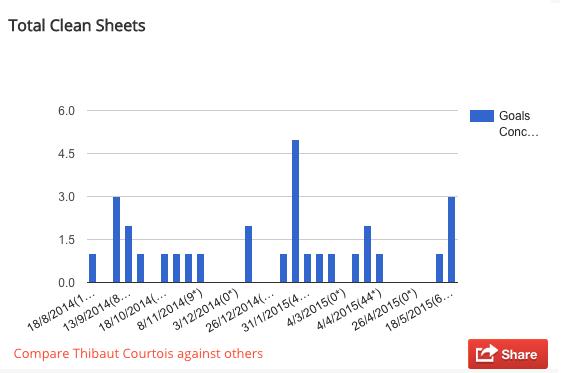 Thibaut Courtois kept 12 clean sheets in the Premier League last season