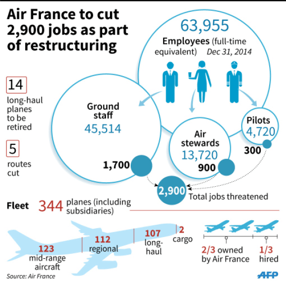 France-air-chart_afp
