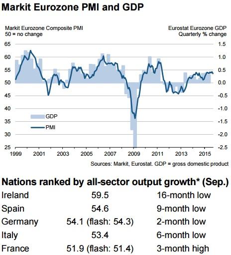 Euro area services PMI 2015