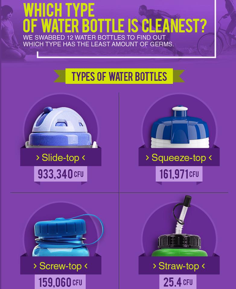 Water Bottles Making People Sick 108