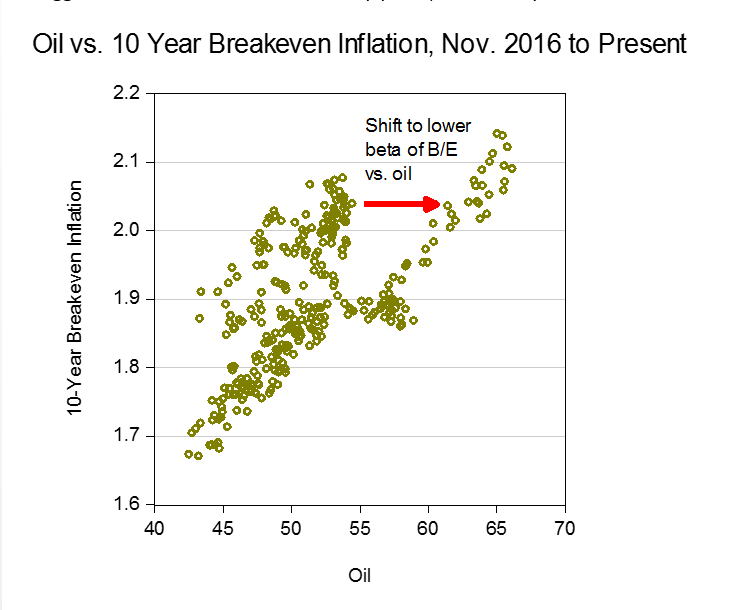Oil vs 10-yr breakeven