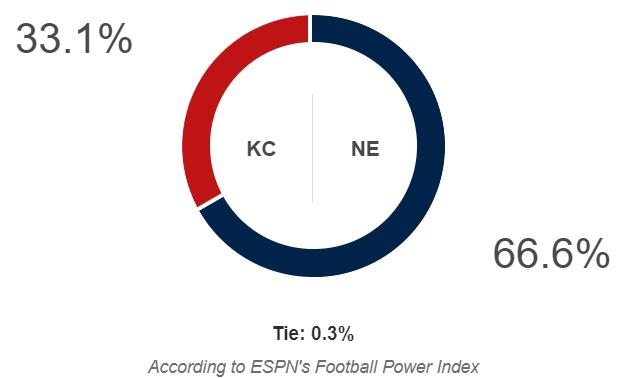 ESPN FPI prediction for Chiefs-Patriots
